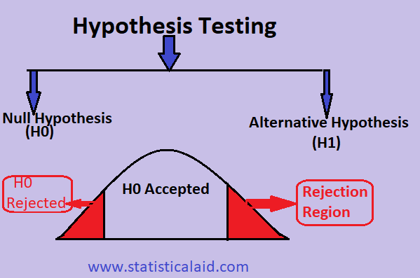 Hypothesis by statisticalaid.com
