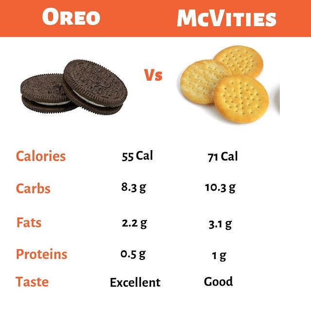 Oreo vs McVities