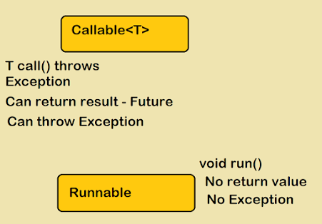 What is Thread and Runnable in Java? Example