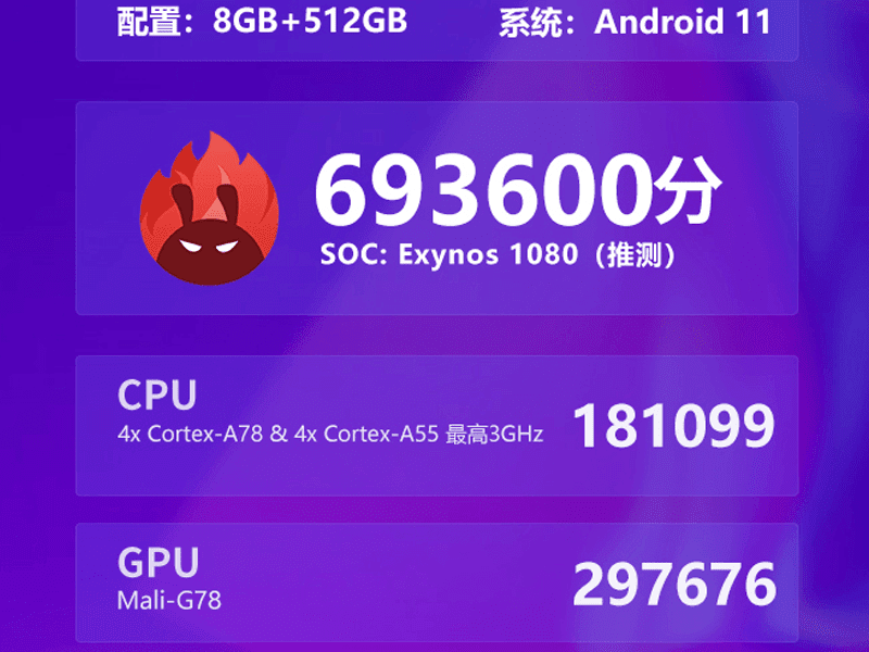 AnTuTu: Samsung Exynos 1080 mid-range SoC destroys Snapdragon 865 Plus in Benchmarks!