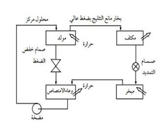 دورة التبريد بالامتصاص الاساسية