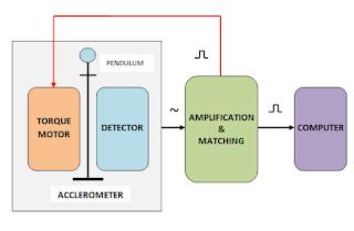 Blok diagram Accelerometer