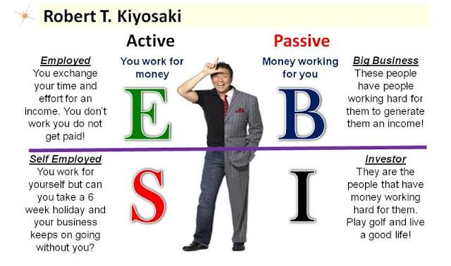 "Empat Kuadran Dalam Buku Robert T Kiyosaki ""Rich Dad's Cashflow Quadrant: Guide to Financial Freedom"""