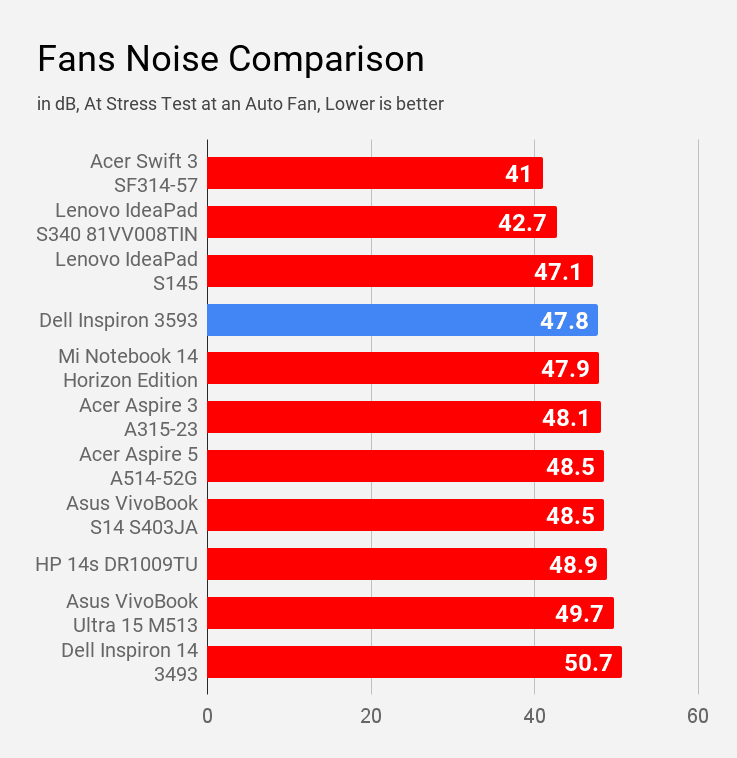 Fan noise comparison of Dell Inspiron 3593 with other laptops of same price.
