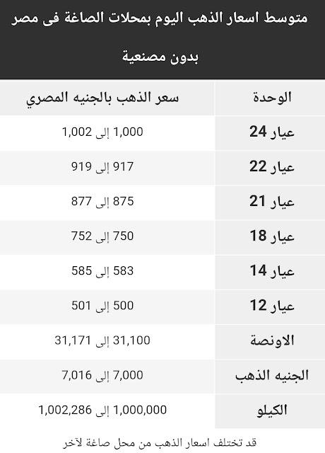 اسعار الذهب اليوم السبت 1 اغسطس 2020 في مصر