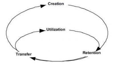 Siklus Knowledge Management