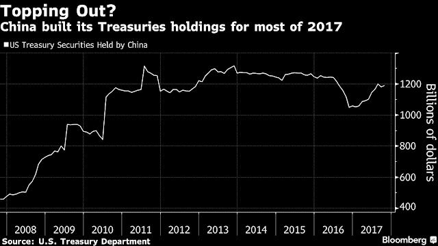 Китай планирует отказаться от вложений в американские гособлигации