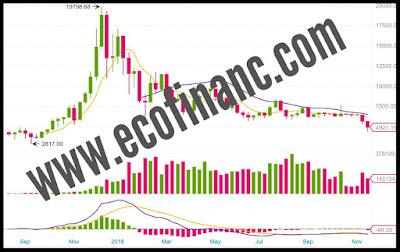 Bitcoin : les principaux causes de l'effondrement du marché des monnaies numériques