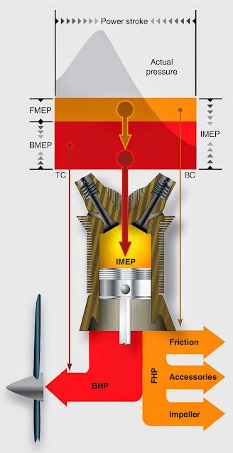 Reciprocating Engine Power