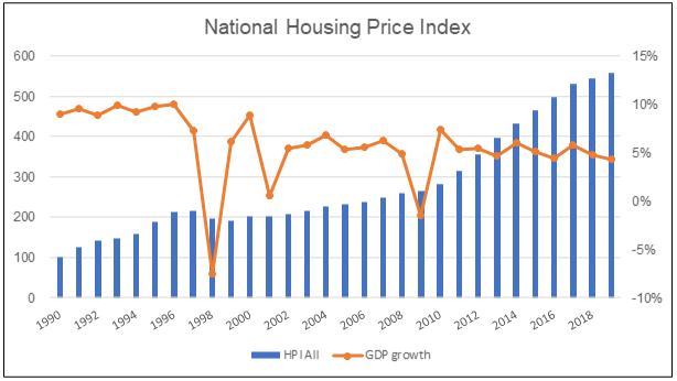 Malaysia GDP growth vs Housing Price Index