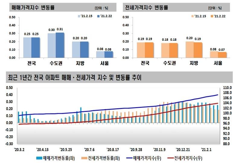 2021년 2월 넷째 주 아파트 가격동향, 매매 0.25% 상승, 전세 0.19% 상승