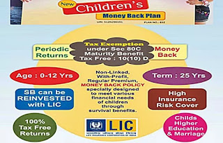 LIC New Children's Money Back Plan: Eligibility, Premium, total Sum Assured And alternative Key Details
