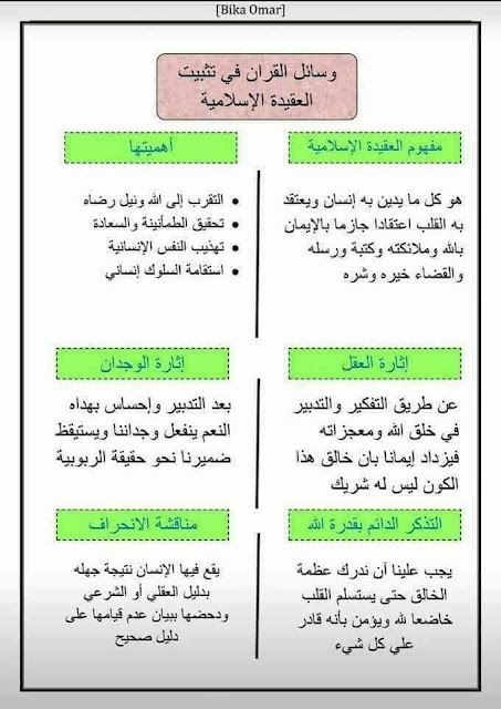 وسائل القرآن في تثبيت العقيدة الإسلامية