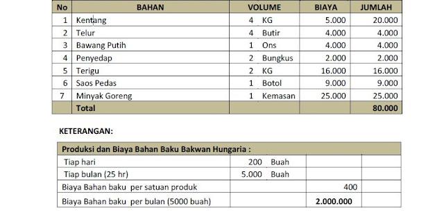 Biaya Bahan Baku untuk 200 Bakwan, per Hari