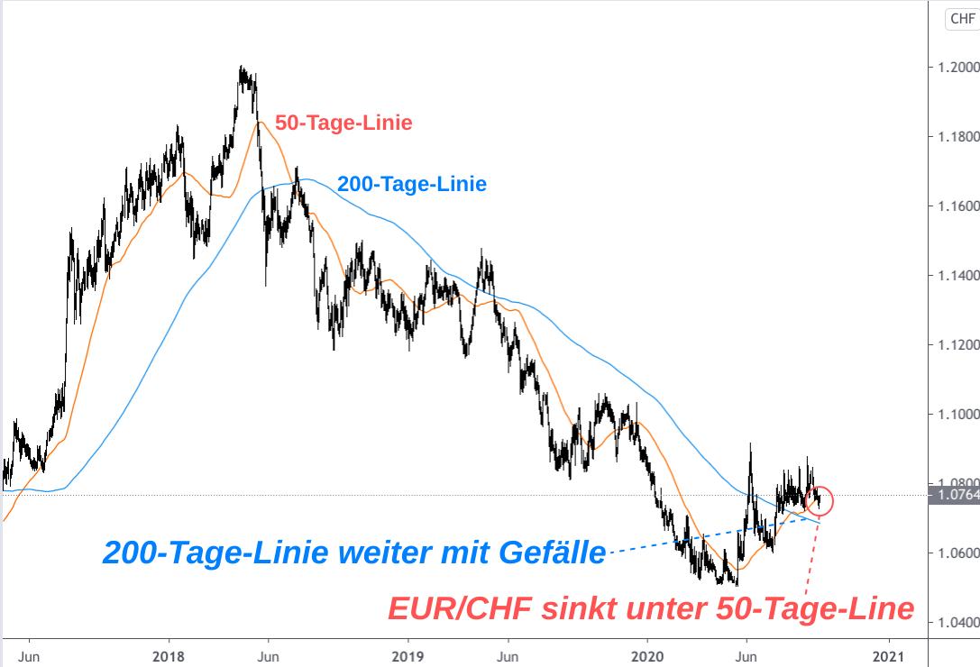 Analyse EUR/CHF-Entwicklung 2017-2020 anhand von 50-Tage-Linie und 200-Tage-Linie