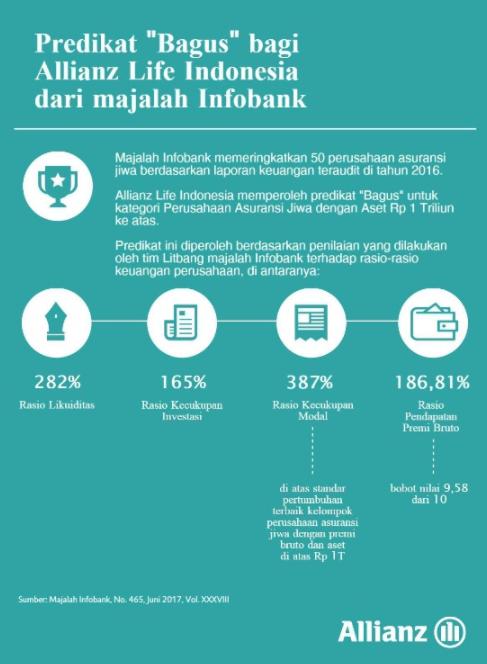 """Allianz Life Indonesia Raih Predikat """"BAGUS"""" Dari Majalah Infobank Edisi Juni 2017"""