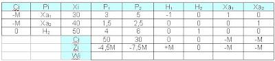 Paso-6-para-la-resolución-de-programación-lineal-mediante-el-método-simplex