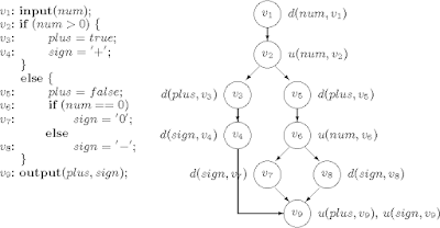 Data flow testing (semanticscholar.org)