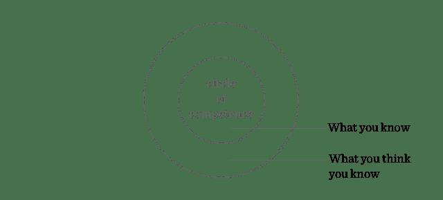 دائرة الكفاءة