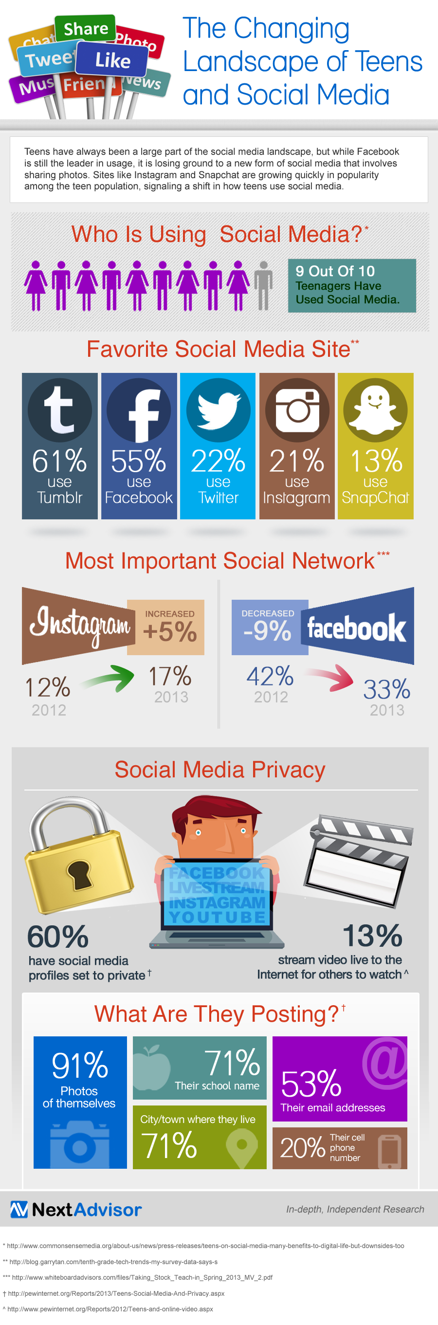 [INFOGRAPHIC] about: The Ups And Downs Of Social Media Use Among Teenagers