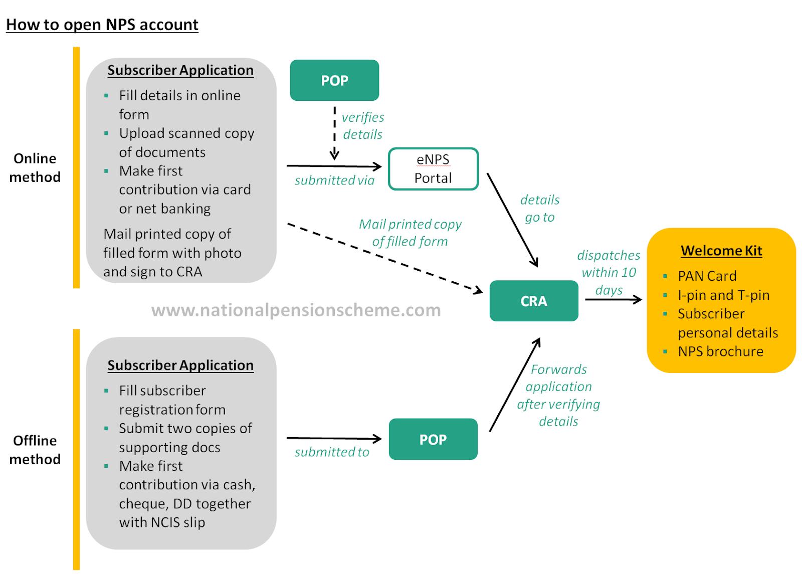 Procedure for opening NPS account using online and offline methods