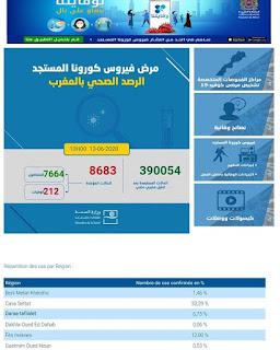 المغرب يعلن عن نسجيل 82 إصابة جديدة مؤكدة ليرتفع العدد إلى 8692 مع تسجيل 78 حالة شفاء خلال الـ24 ساعة الأخيرة✍️👇👇👇
