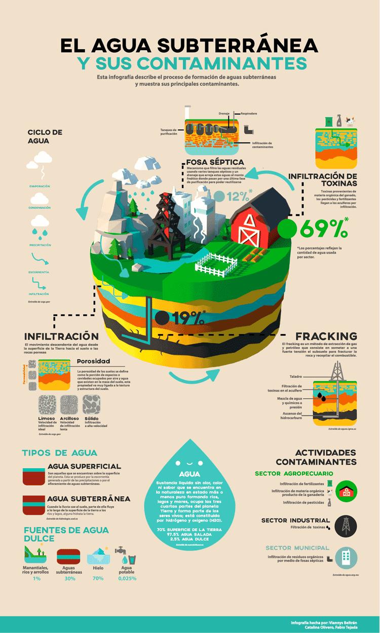 ejemplo de infografías creativas