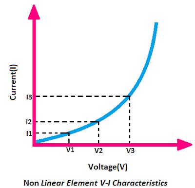 Non Linear Element VI Characteristics