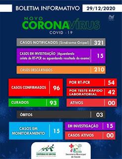Contendas do Sincorá registra 3º óbito por Covid-19