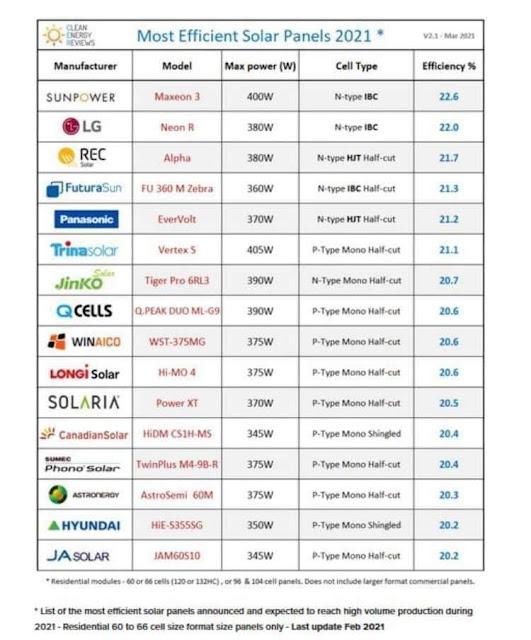 قائمة بالواح الطاقة الشمسية الاعلى كفاءة  لشهر مارس  2021