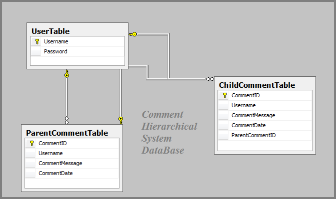 Comment Hierarchy Comments Section DataBase in Asp.net