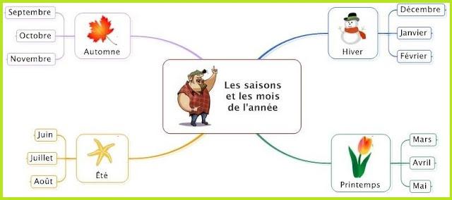 Dni tygodnia, miesiące, pory roku i pogoda - powtórka - słownictwo 4 - Francuski przy kawie