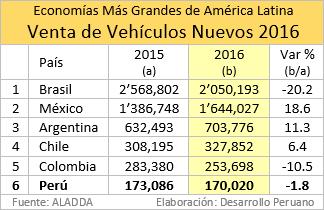 81f3ff186 Las del país norteamericano, situado segundo, sí crecieron, y muy  fuertemente, superando los 1.6 millones de unidades.