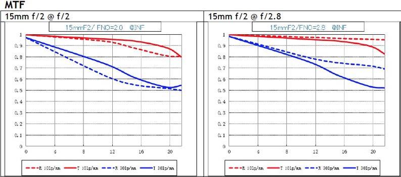 График MTF объектива Laowa 15mm f/2.0 FE Zero-D