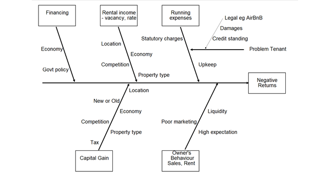 Real estate risk cause and effect