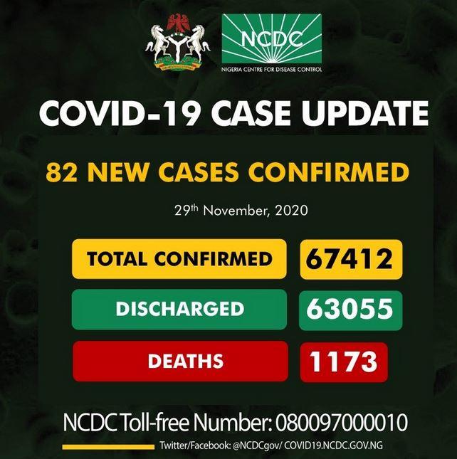 Nigeria Records 83 New Cases Of COVID-19 #Arewapublisize