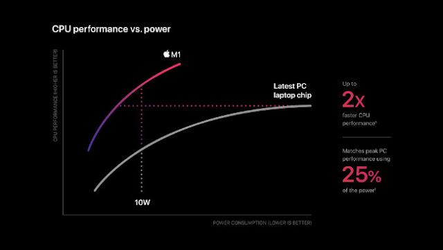 """Un gráfico de líneas """"Rendimiento de CPU frente a potencia"""" en el Apple M1."""