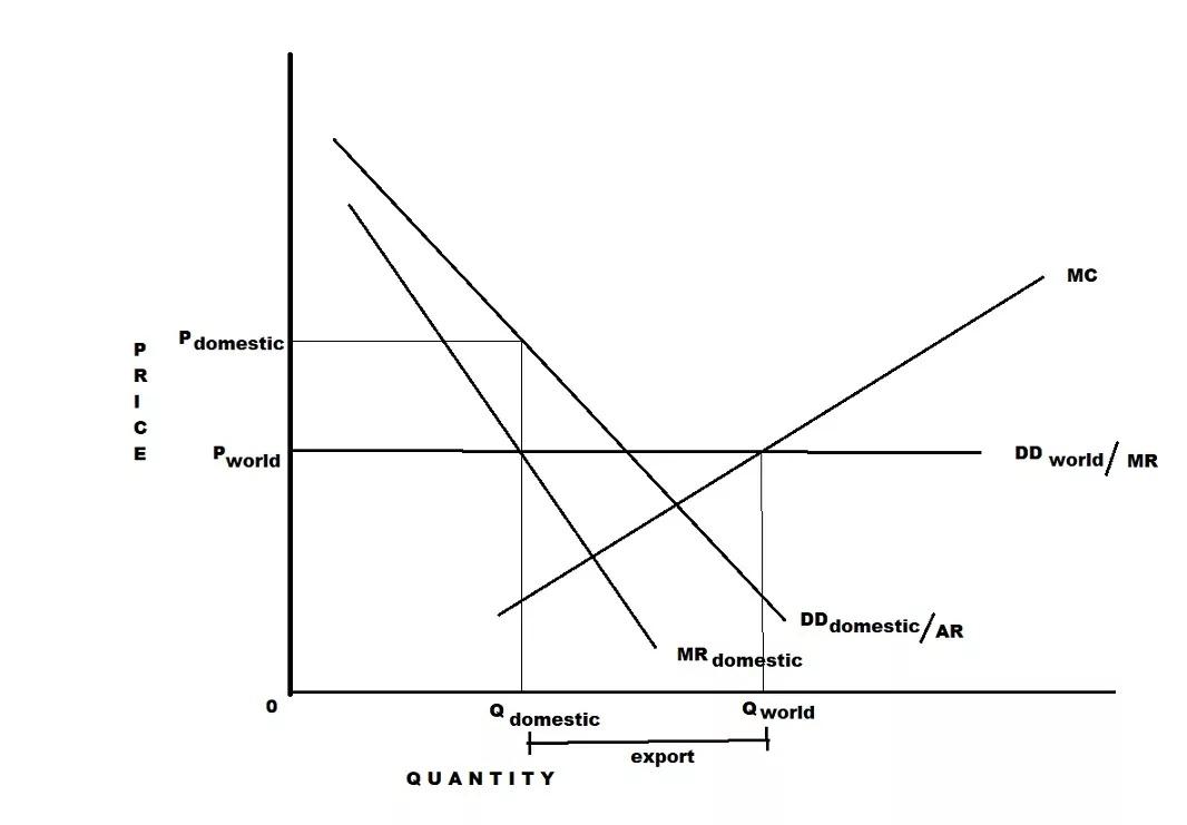 Price discrimination in international trade