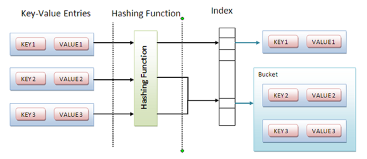 How to synchronize HashMap in Java