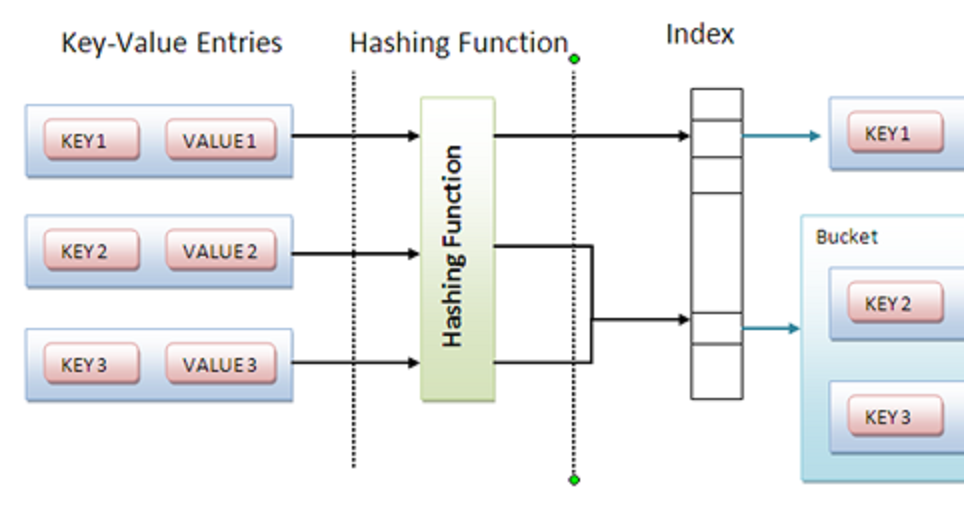 How to Synchronize HashMap in Java with Example | Java67