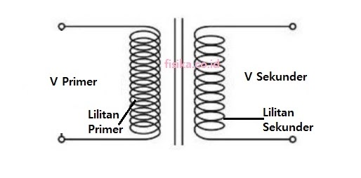 Jumlah lilitan transformator step down