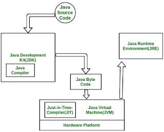 Interpreter pada Java