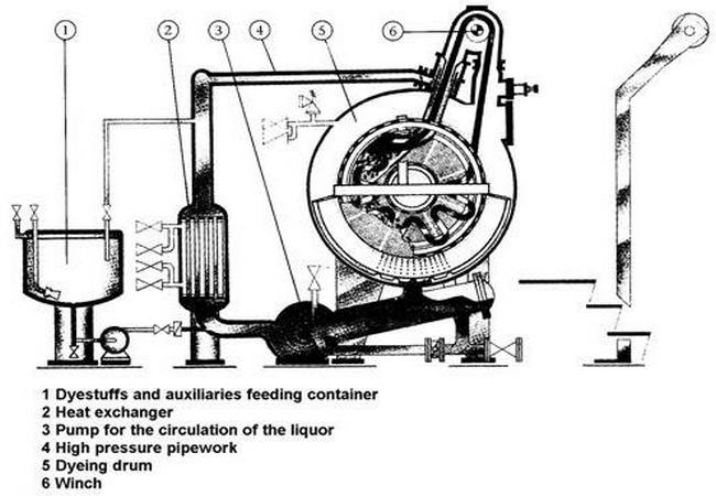 Jet dyeing machine in textile