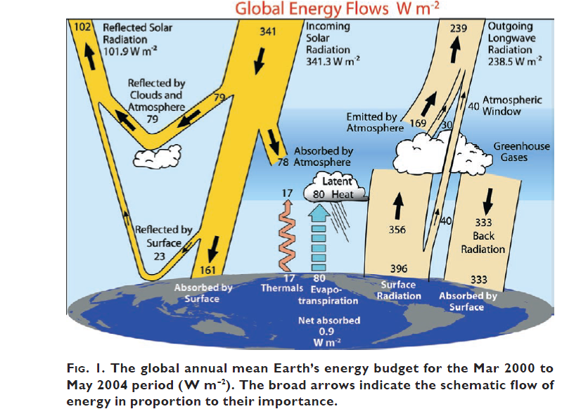 Global warming blog by henry auer clouds probably amplify the processes involved in the global rate of absorbing or radiating energy due to clouds and water vapor units are given in watts per square meter w m 2 ccuart
