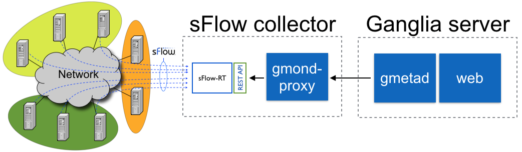 sFlow: Using a proxy to feed metrics into Ganglia