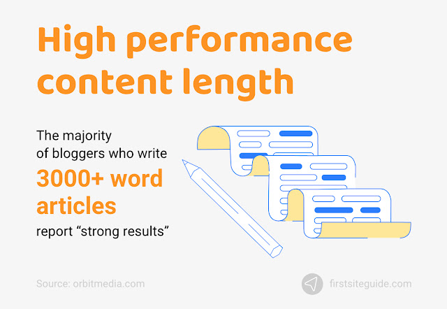 High performing long-form content with 3000 plus words