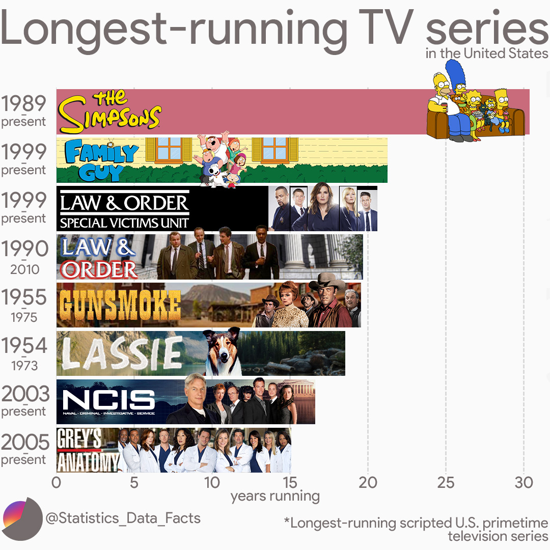 Longest-running scripted U.S. primetime television series