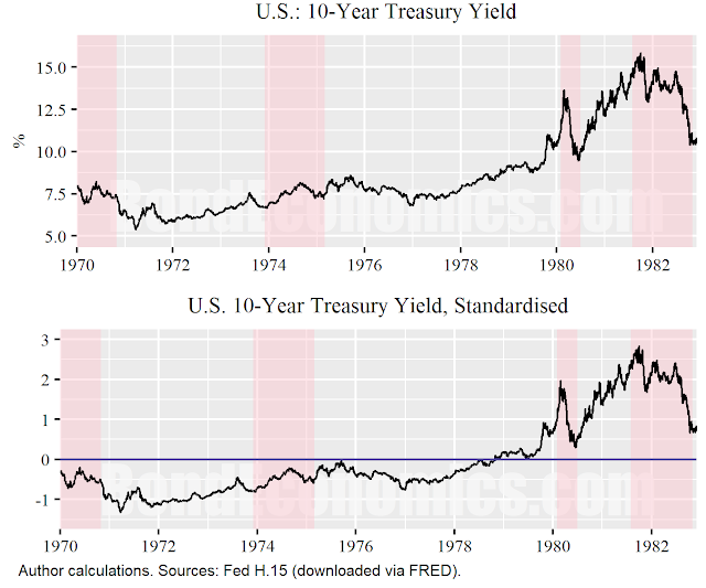 Figure: U.S. 10-Year Treasury Yield, standardised