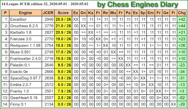 JCER Tournament 2020 - Page 5 2020.05.01.14League.ed32