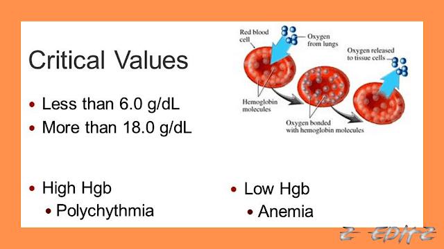 Critical Hemoglobin Levels